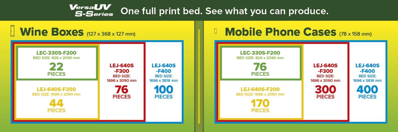 Prilagodite vaš printer S serije vašim potrebama produkcije