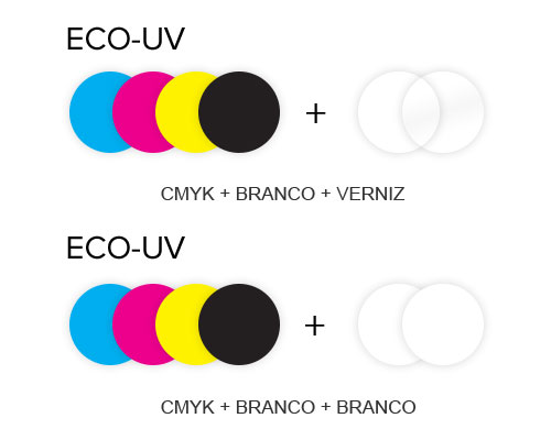 ECO-UV boje u tri konfiguracije